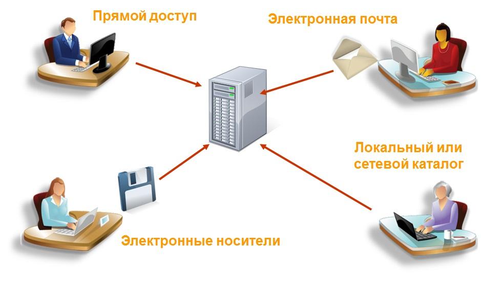 Электронная отчетность казахстана жилстрой егорьевск бухгалтерия