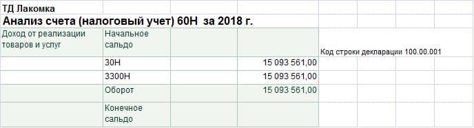 Анализ счета (налоговый учет) 60Н