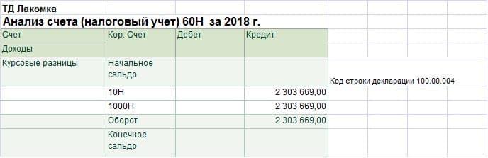Строка 100.00.004 Прочие доходы