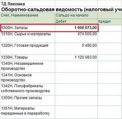 Строка 100.00.009.I ТМЗ на начало налогового периода