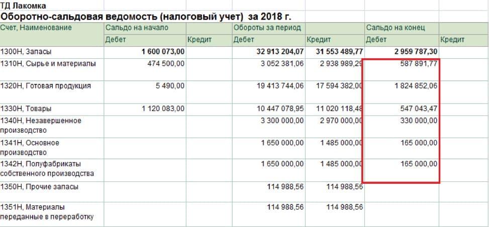 Строка 100.00.009.II ТМЗ на конец налогового периода