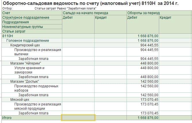 Строка 100.00.009.IV Расходы по начисленным доходам работников и иным выплатам физическим лицам