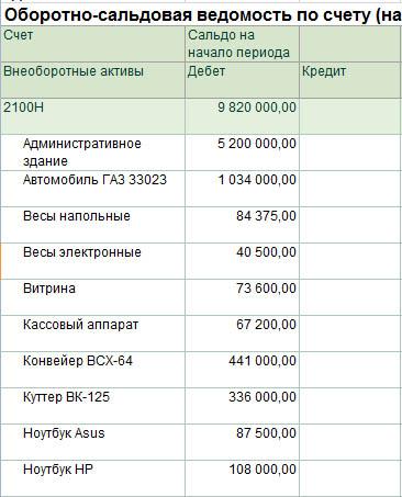 Строка 100.02.001 Стоимостный баланс групп (подгрупп) на начало налогового периода
