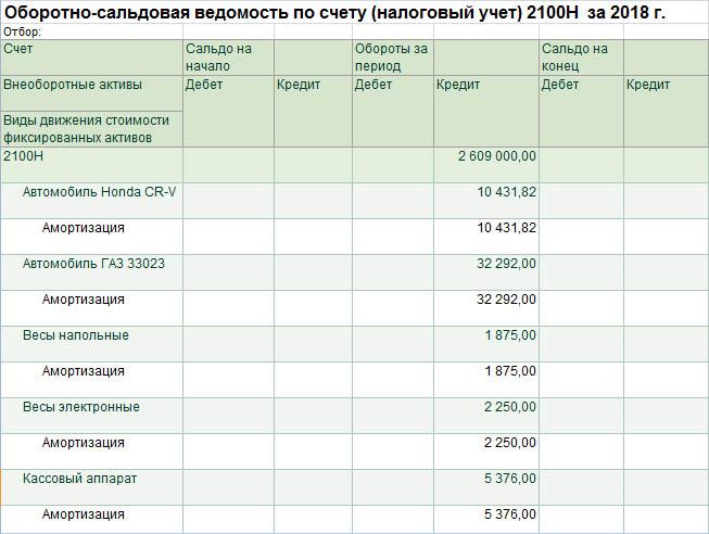 Строка 100.02.006 Амортизационные отчисления по фиксированным активам