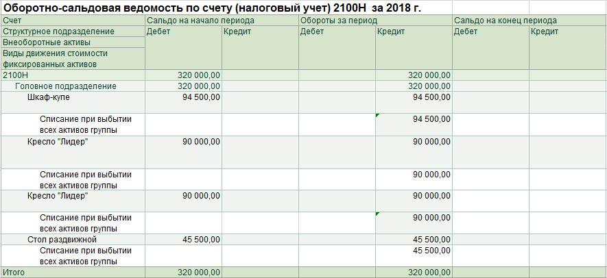 Величина стоимостного баланса группы и признаваемый убыток по подгруппам (I группы) при выбытии всех фиксированных активов