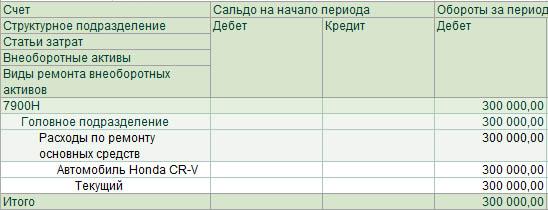 Строка 100.02.010 Последующие расходы по фиксированным активам, относимые на вычеты в соответствии с пунктом 2 статьи 272 Налогового кодекса