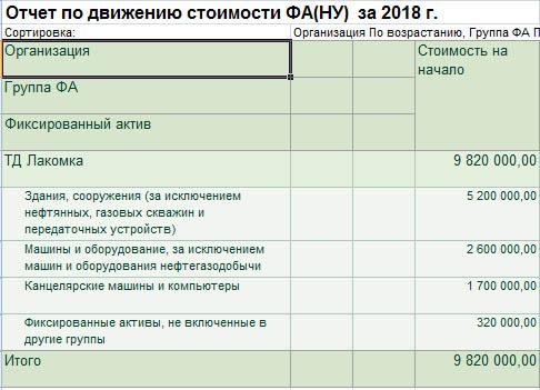 Отчет по движению стоимости ФА (НУ)