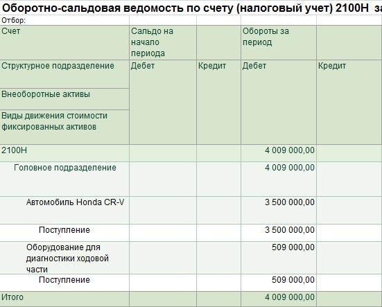 Строка 100.02.002 Стоимость поступивших фиксированных активов