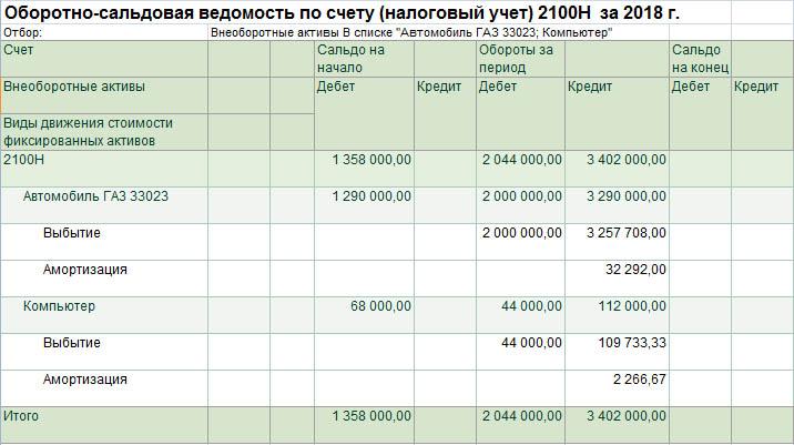 Строка 100.02.003 Стоимость выбывших фиксированных активов