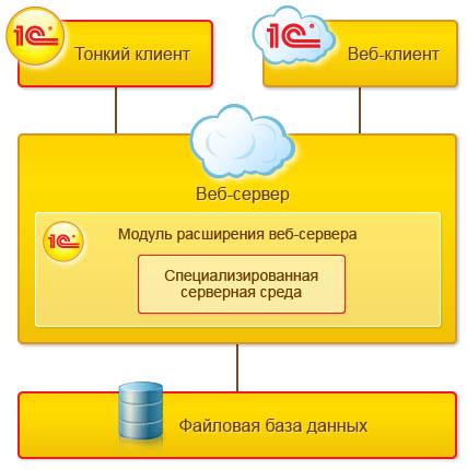 Работа с файловой базой данных через веб-сервер