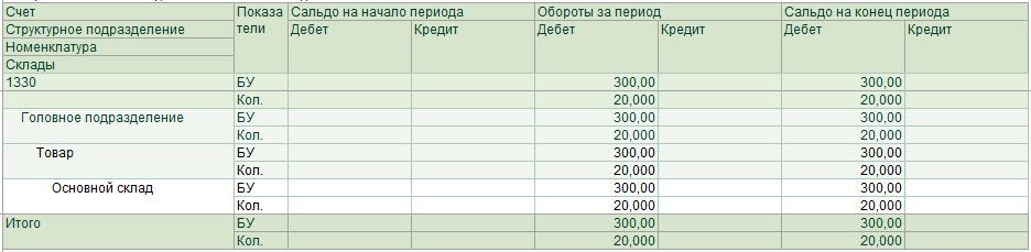 Расчет стоимости запасов методом ФИФО