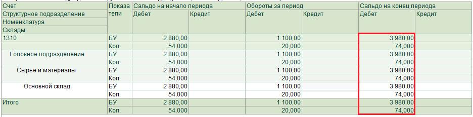 Расчет стоимости запасов методом средневзвешенной стоимости
