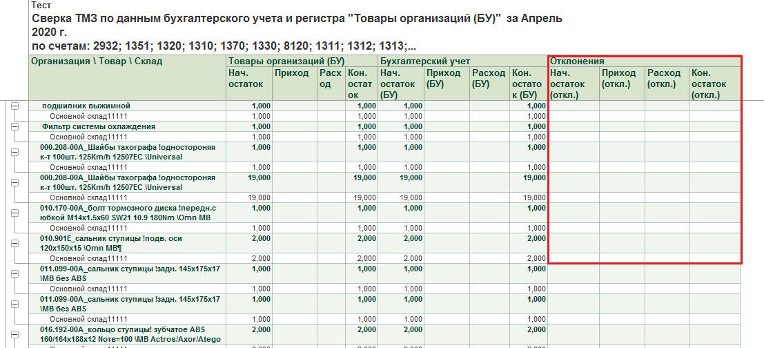 Сверка ТМЗ по данным бухгалтерского учета и регистра